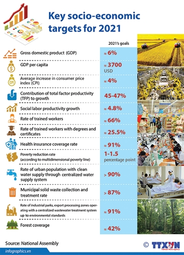 Govt. proceeds with economic development national competitiveness improvement solutions